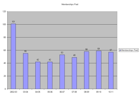 Chart showing memberships paid from 2002 to 2011