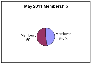 May 2011 Membership: 55 memberships, 60 members