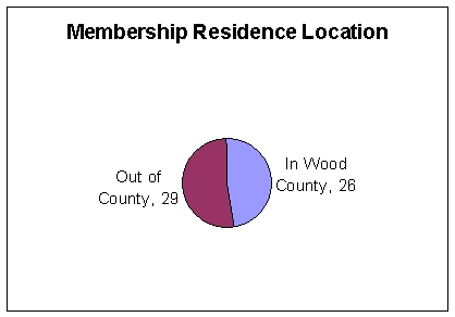 Residence of Memberships: In County 26, Out of County 29