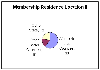 Residence of Memberships: Wood and nearby - 33, Other Texas - 10, Out of State - 12
